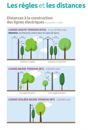 Règles et distances pour la réalisation de l'entretien de la végétation à proximité des lignes électriques