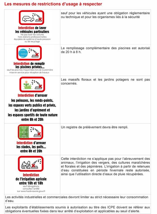 Afiche restriction eau - alerte