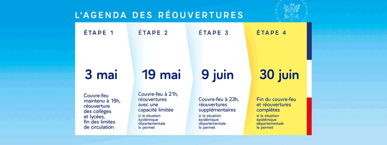 Plan de réouverture du pays en 4 étapes - Mai Juin 2021